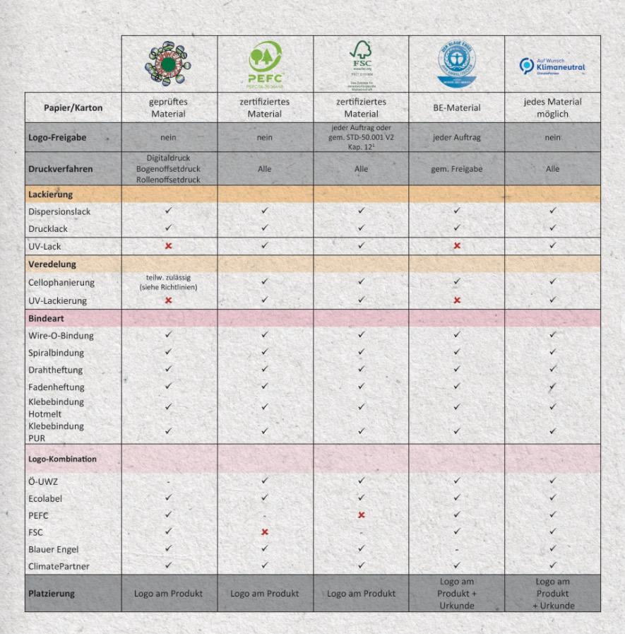 nachhaltig-drucken-salzkammergut-druck-mittermueller-zertifizierungen